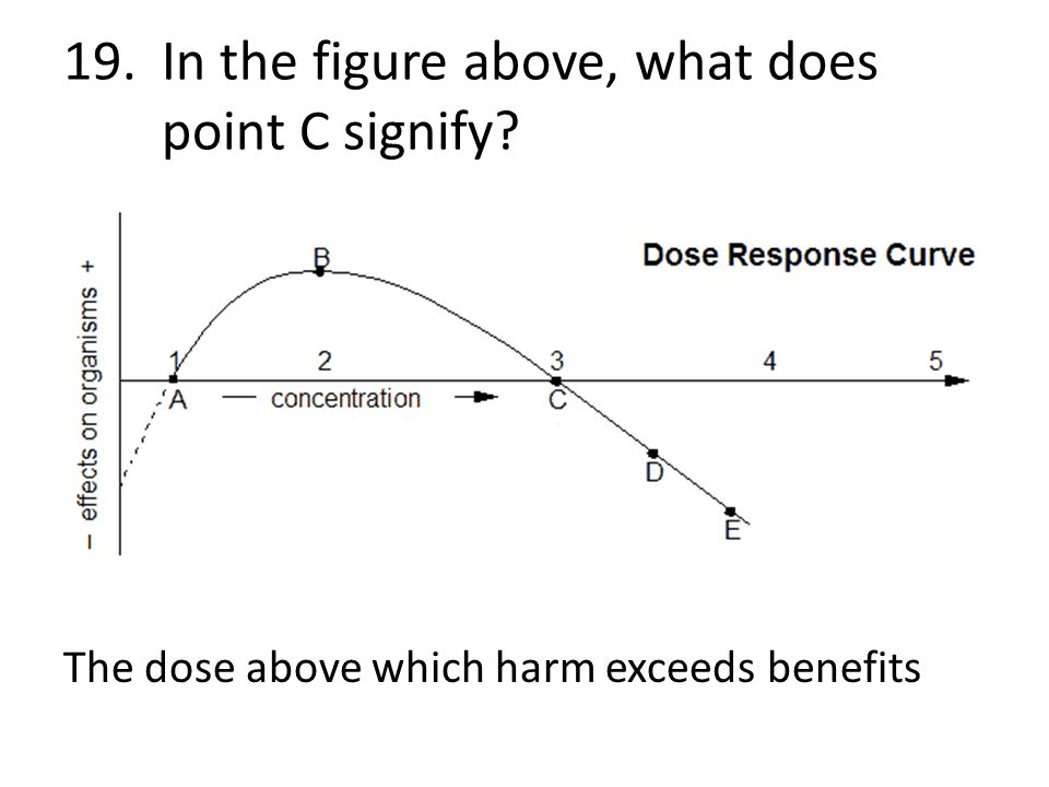 19. In the figure above, what does point C signify
