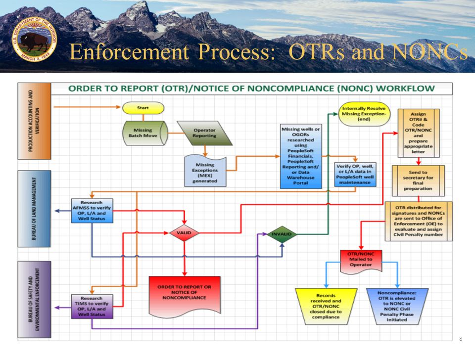 Enforcement Process: OTRs and NONCs