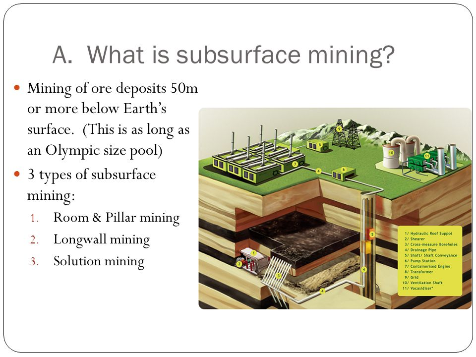 A. What is subsurface mining