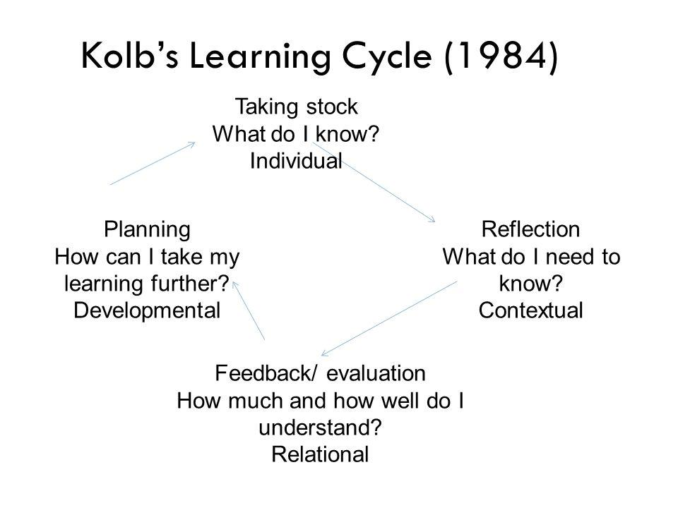 Kolb's Learning Cycle (1984)