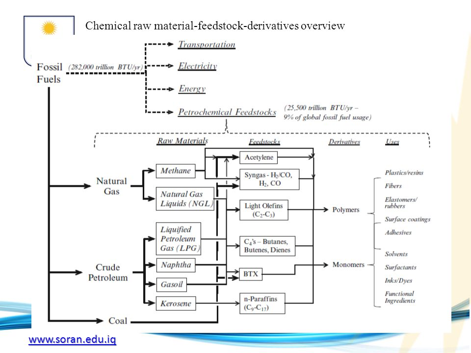Chemical raw material-feedstock-derivatives overview