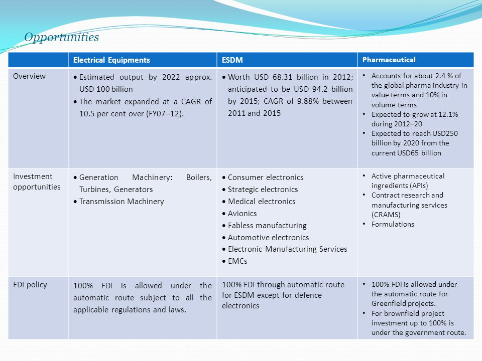 Opportunities Electrical Equipments ESDM Overview