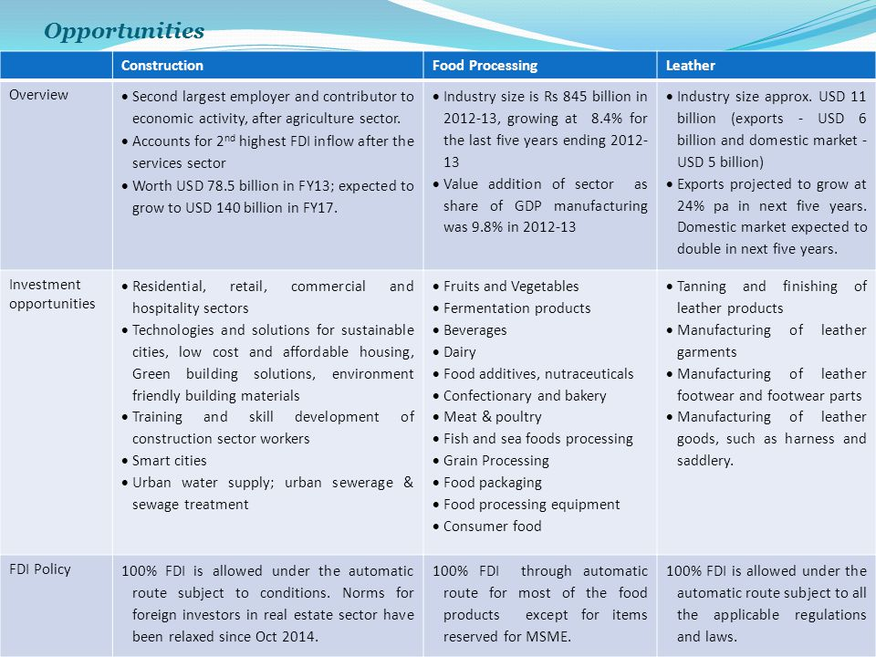 Opportunities Construction Food Processing Leather Overview