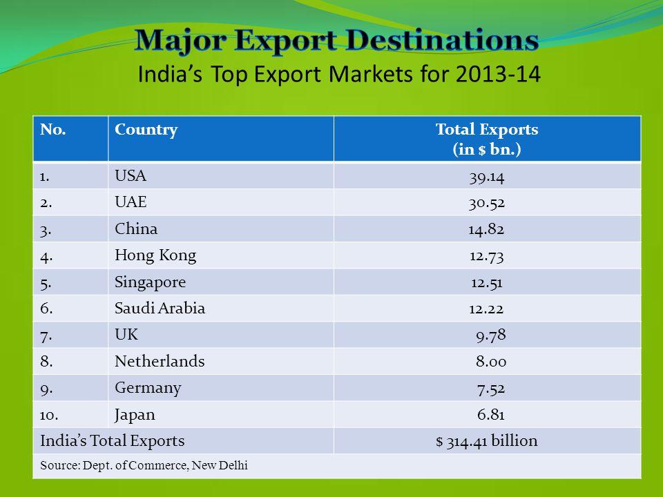 Major Export Destinations India's Top Export Markets for 2013-14