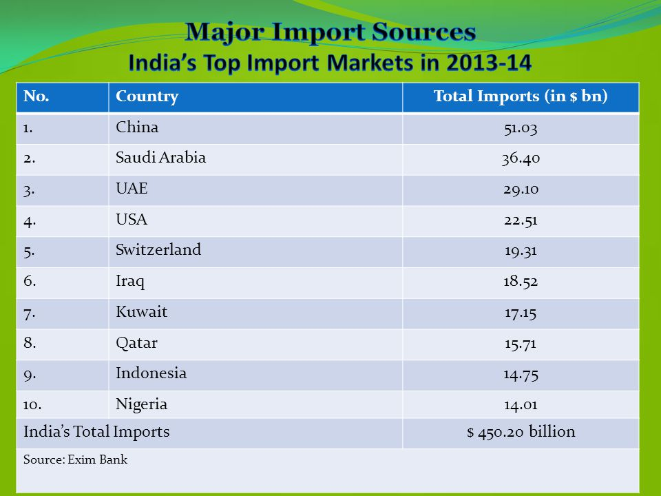 ` Major Import Sources India's Top Import Markets in 2013-14