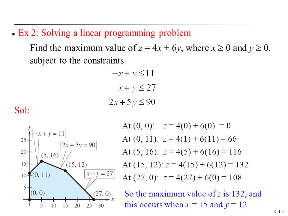 Ex 2: Solving a linear programming problem