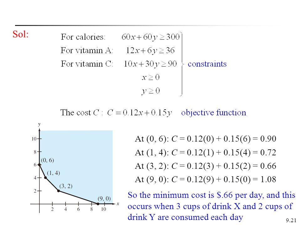 Sol: At (0, 6): C = 0.12(0) + 0.15(6) = 0.90. At (1, 4): C = 0.12(1) + 0.15(4) = 0.72. At (3, 2): C = 0.12(3) + 0.15(2) = 0.66.