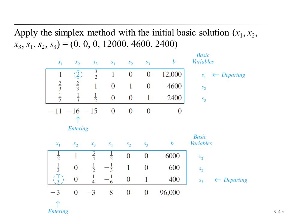 Apply the simplex method with the initial basic solution (x1, x2, x3, s1, s2, s3) = (0, 0, 0, 12000, 4600, 2400)