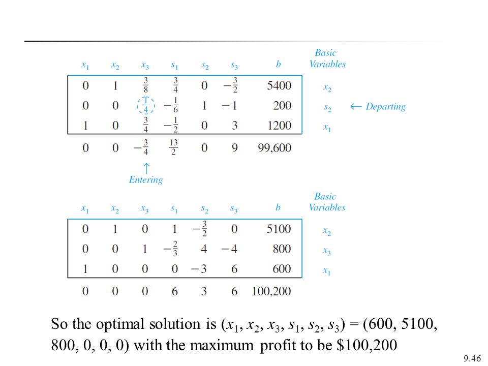 So the optimal solution is (x1, x2, x3, s1, s2, s3) = (600, 5100, 800, 0, 0, 0) with the maximum profit to be $100,200