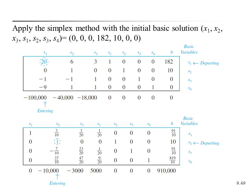 Apply the simplex method with the initial basic solution (x1, x2, x3, s1, s2, s3, s4)= (0, 0, 0, 182, 10, 0, 0)