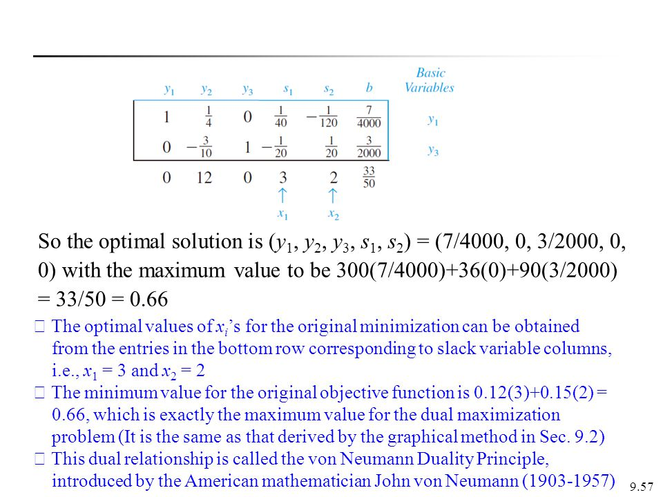 So the optimal solution is (y1, y2, y3, s1, s2) = (7/4000, 0, 3/2000, 0, 0) with the maximum value to be 300(7/4000)+36(0)+90(3/2000) = 33/50 = 0.66