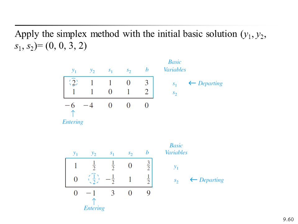 Apply the simplex method with the initial basic solution (y1, y2, s1, s2)= (0, 0, 3, 2)
