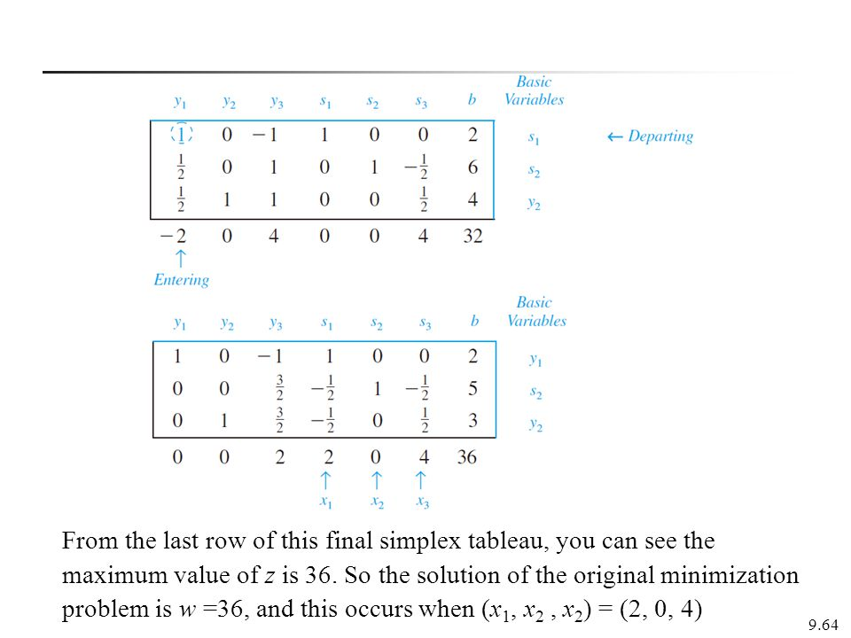 From the last row of this final simplex tableau, you can see the maximum value of z is 36. So the solution of the original minimization problem is w =36, and this occurs when (x1, x2 , x2) = (2, 0, 4)
