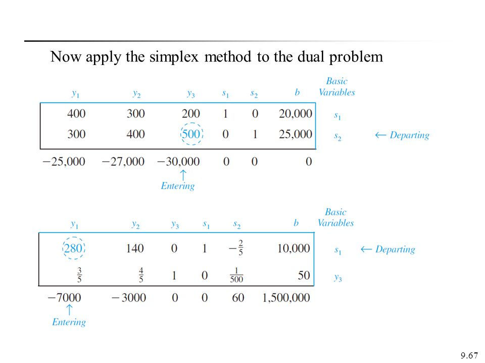 Now apply the simplex method to the dual problem