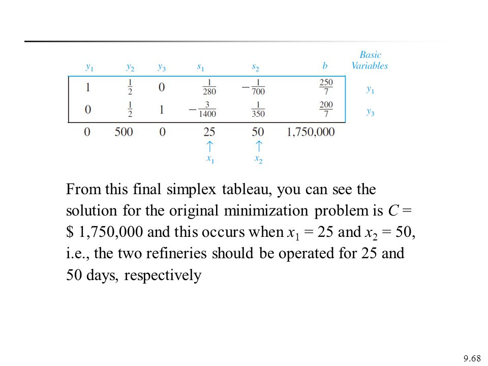From this final simplex tableau, you can see the solution for the original minimization problem is C = $ 1,750,000 and this occurs when x1 = 25 and x2 = 50, i.e., the two refineries should be operated for 25 and 50 days, respectively