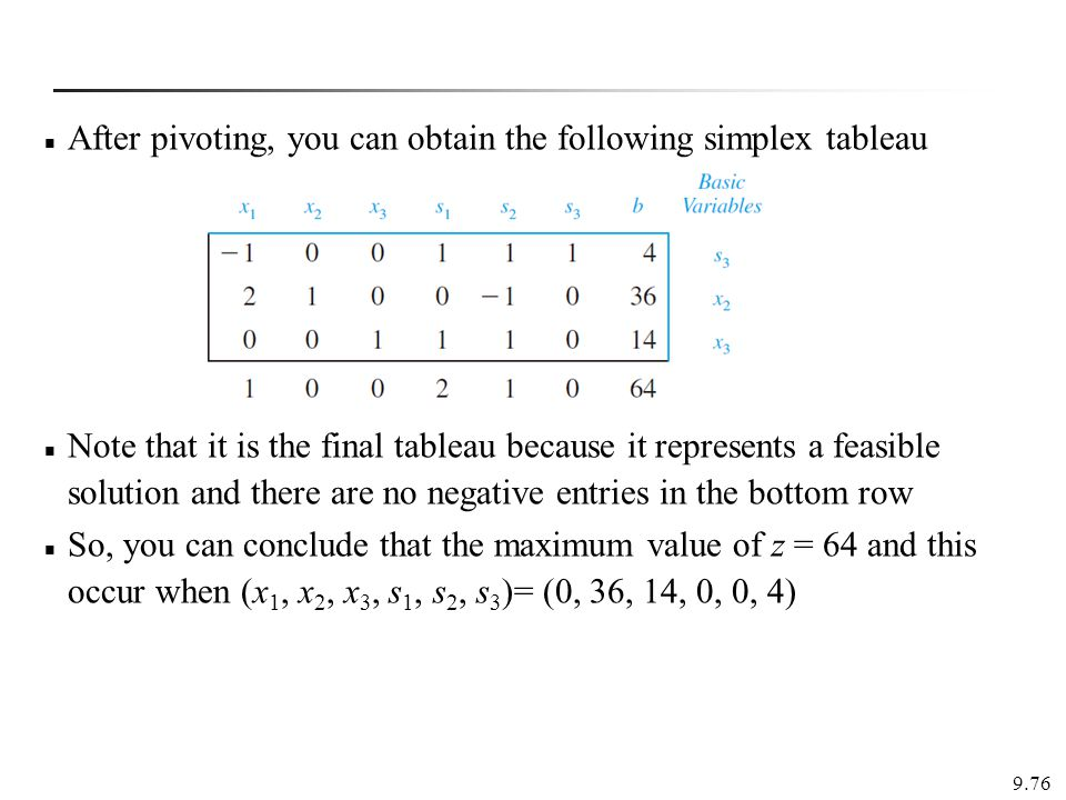 After pivoting, you can obtain the following simplex tableau