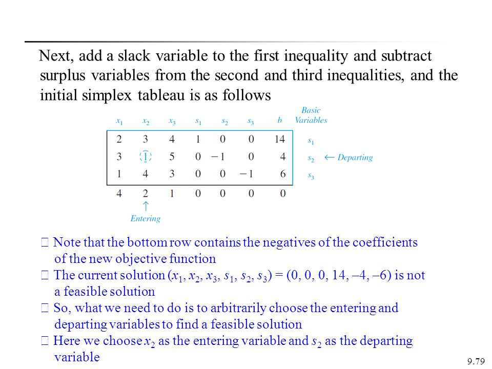 Next, add a slack variable to the first inequality and subtract surplus variables from the second and third inequalities, and the initial simplex tableau is as follows