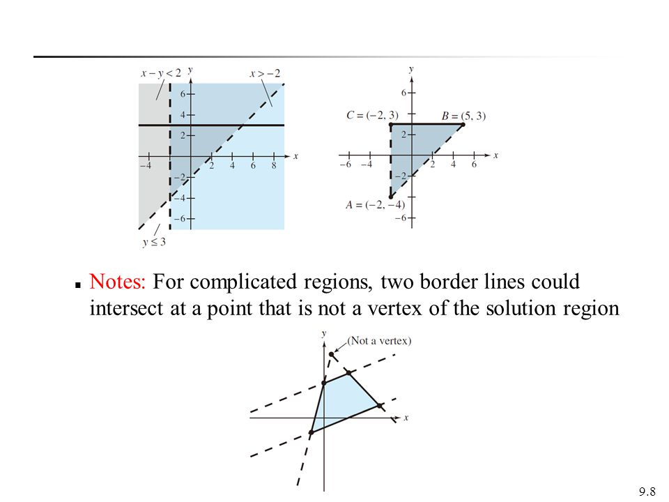 Notes: For complicated regions, two border lines could intersect at a point that is not a vertex of the solution region