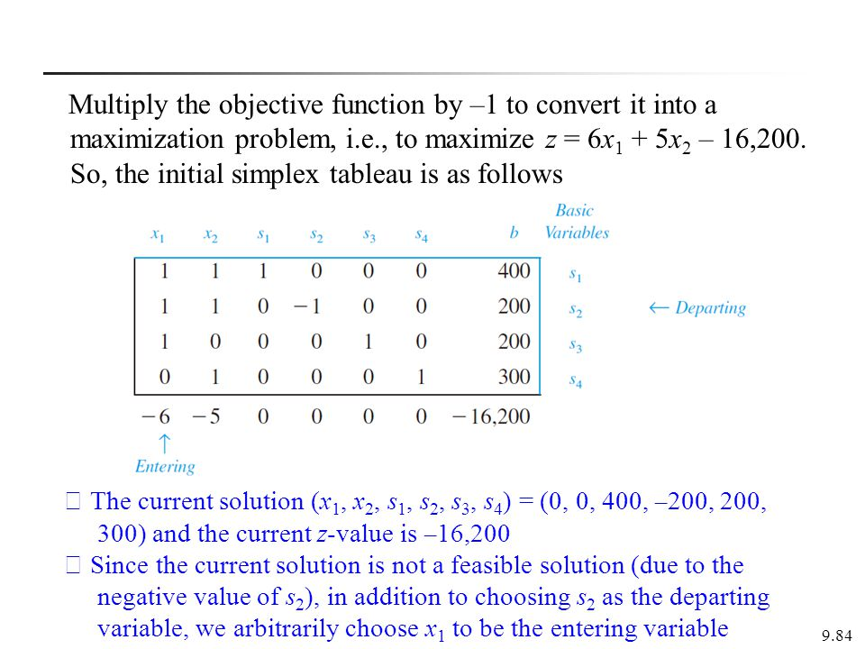Multiply the objective function by –1 to convert it into a maximization problem, i.e., to maximize z = 6x1 + 5x2 – 16,200. So, the initial simplex tableau is as follows
