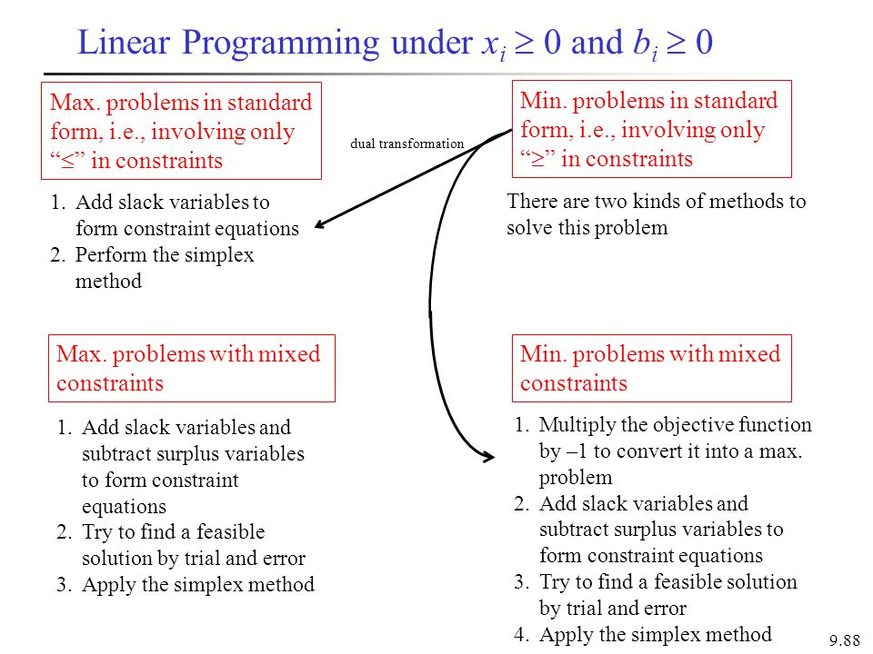 Linear Programming under xi  0 and bi  0