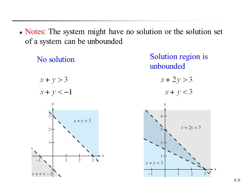 Solution region is unbounded No solution