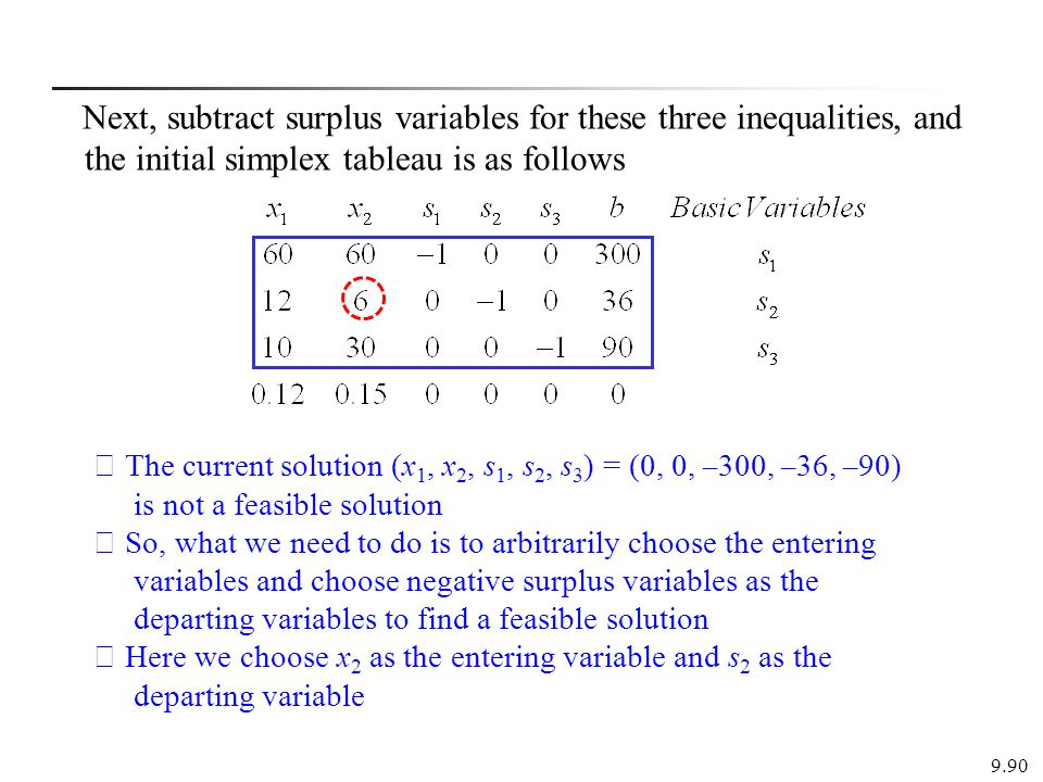 Next, subtract surplus variables for these three inequalities, and the initial simplex tableau is as follows