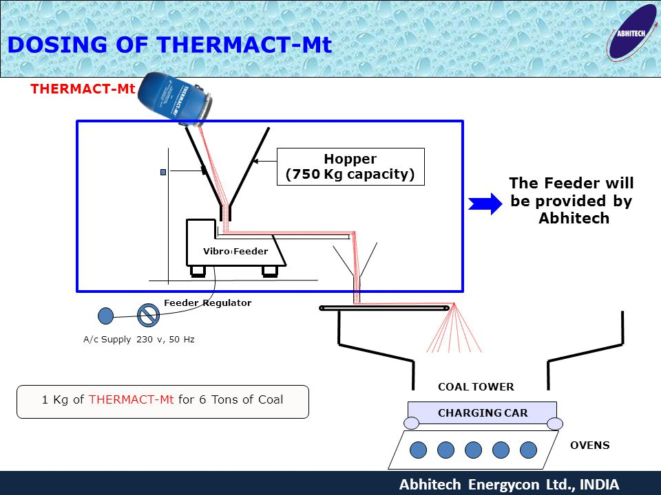 1 Kg of THERMACT-Mt for 6 Tons of Coal
