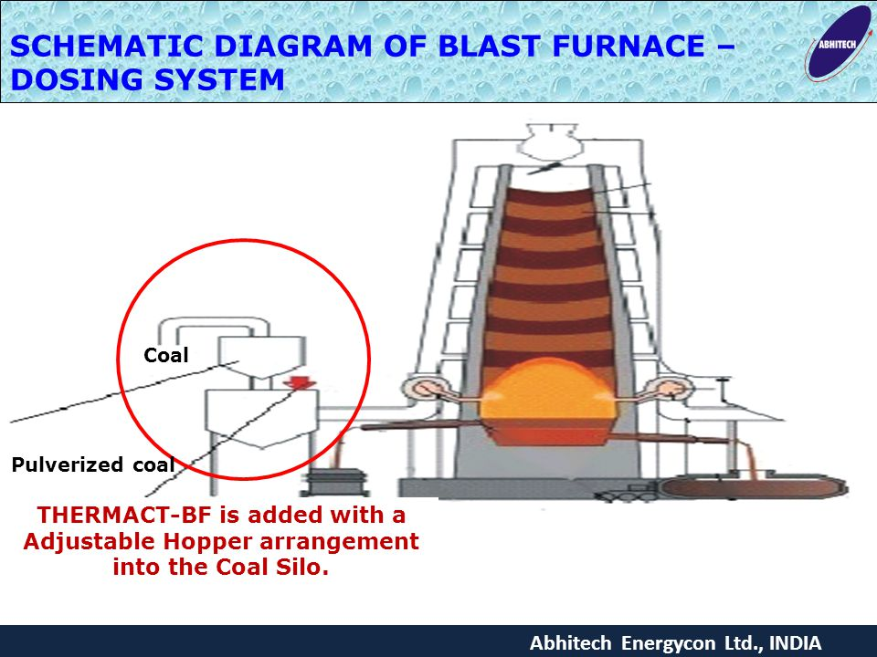 SCHEMATIC DIAGRAM OF BLAST FURNACE – DOSING SYSTEM