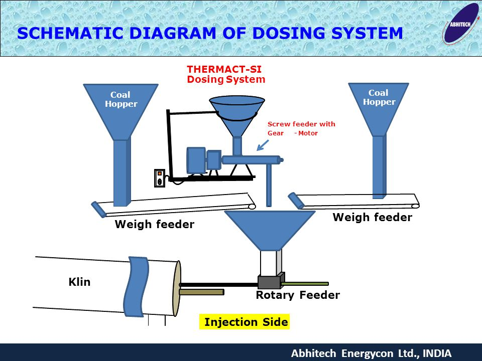 SCHEMATIC DIAGRAM OF DOSING SYSTEM