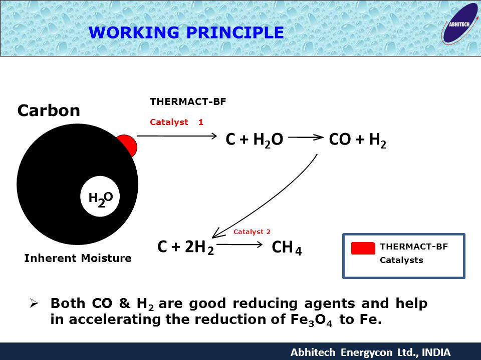 C + H2O CO + H2 C + 2H CH WORKING PRINCIPLE Carbon 2 4