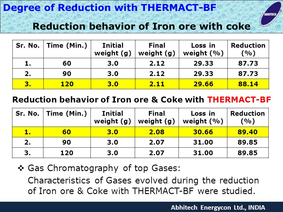 Reduction behavior of Iron ore with coke