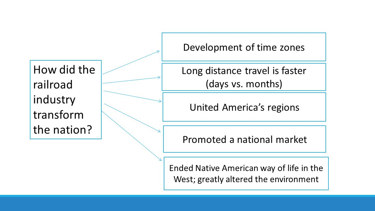 How did the railroad industry transform the nation