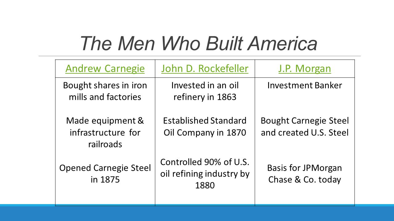 worksheet The Men Who Built America Worksheet unit 2 lesson 1 the rise of industry ppt video online download 22 men who built america