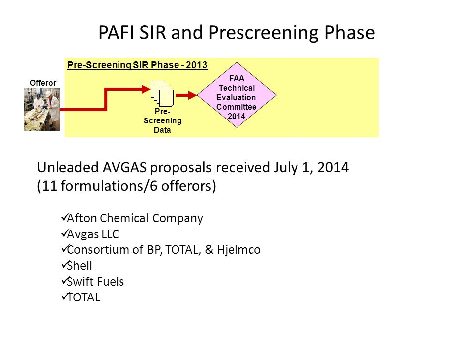PAFI SIR and Prescreening Phase