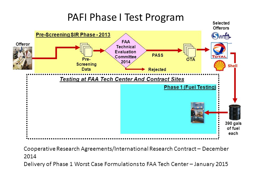 PAFI Phase I Test Program
