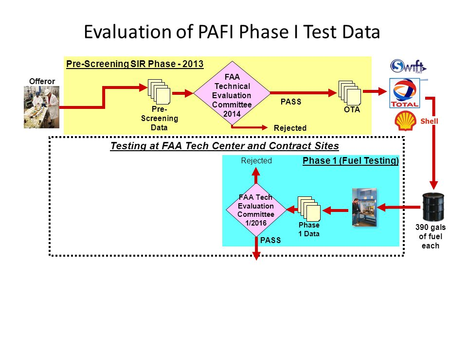 Evaluation of PAFI Phase I Test Data