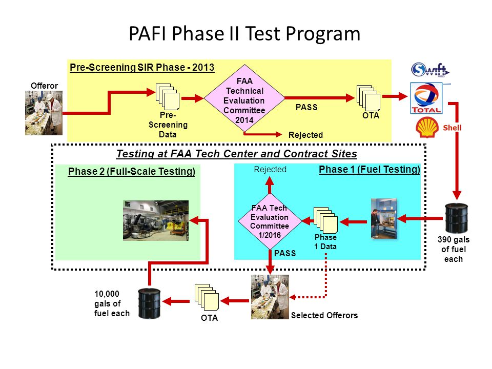 PAFI Phase II Test Program