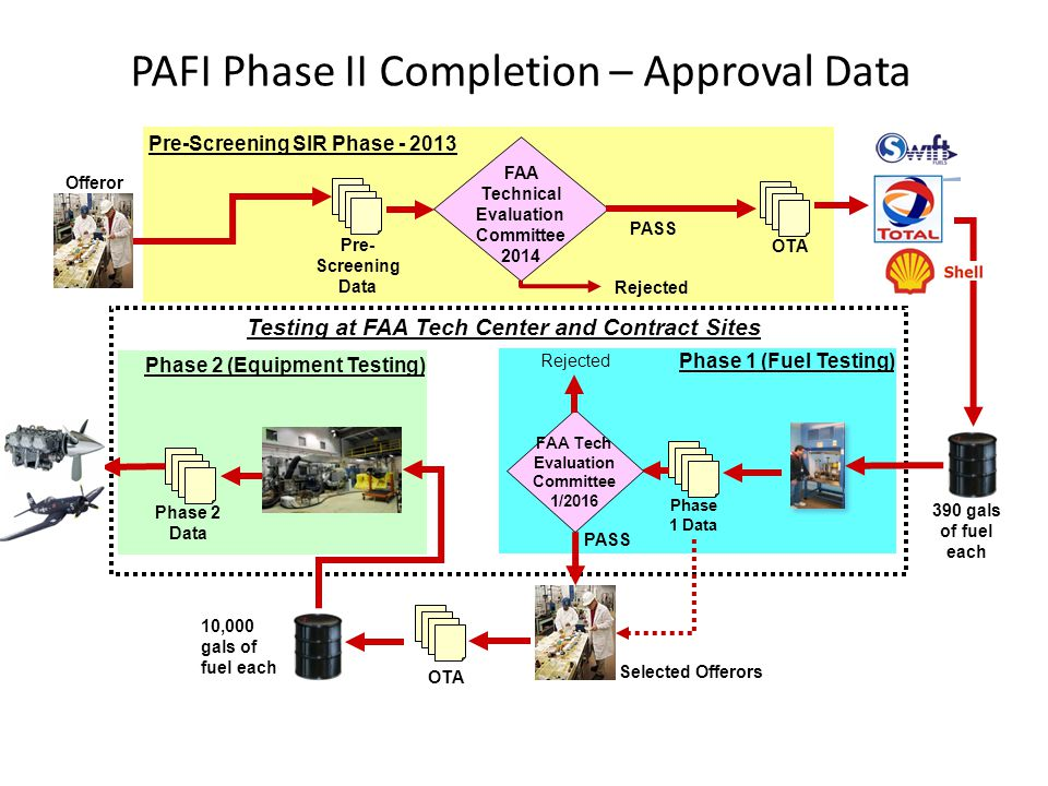PAFI Phase II Completion – Approval Data