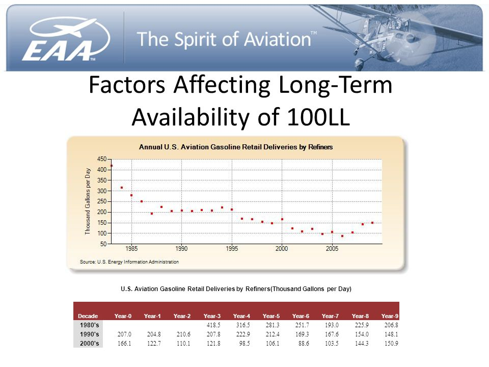 Factors Affecting Long-Term Availability of 100LL
