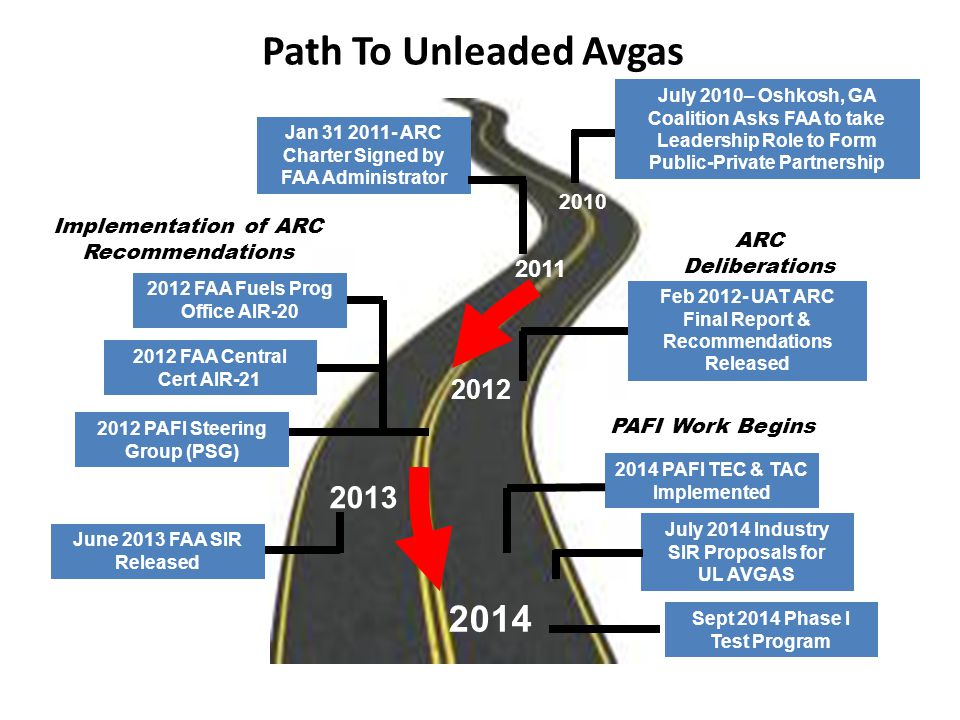 Path To Unleaded Avgas 2011. 2012. 2010. Jan 31 2011- ARC Charter Signed by FAA Administrator.