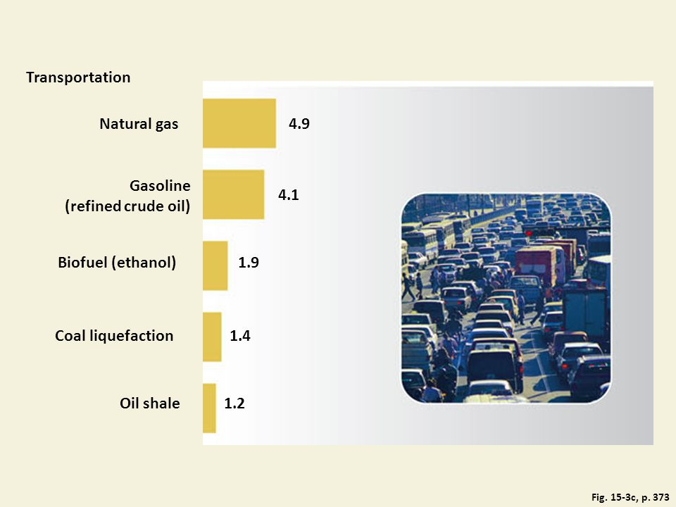 Transportation Natural gas 4.9 Gasoline (refined crude oil) 4.1