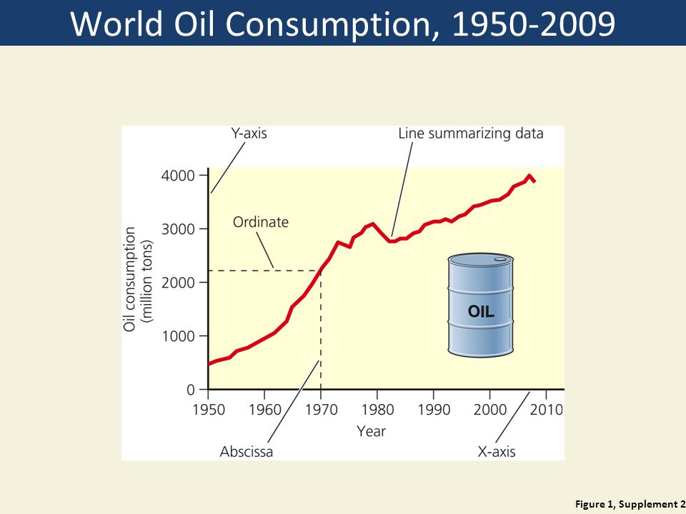 World Oil Consumption, 1950-2009