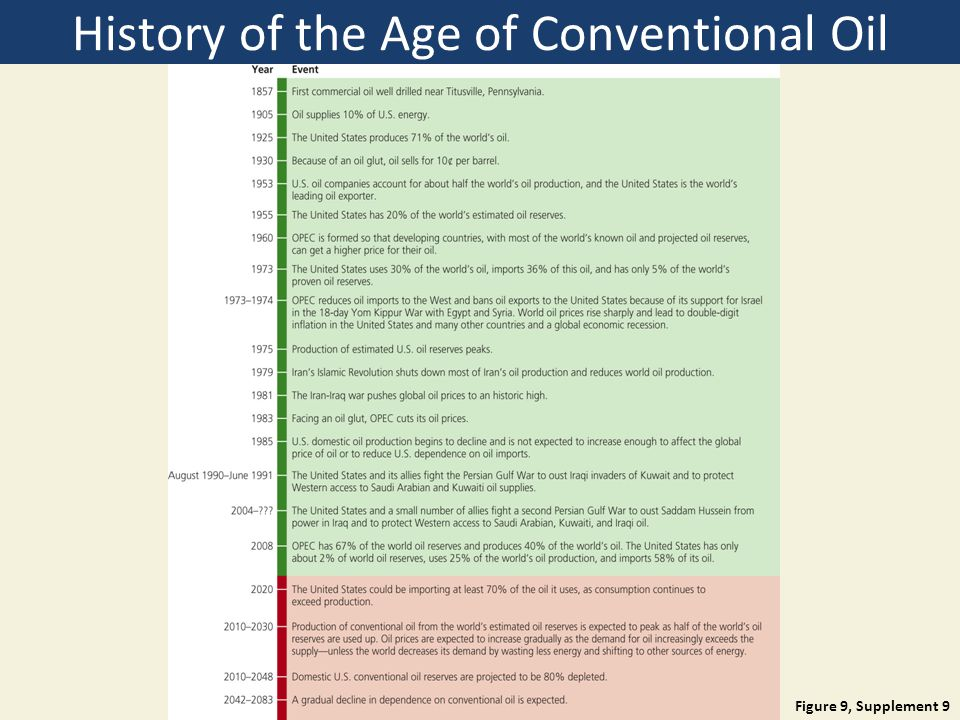 History of the Age of Conventional Oil