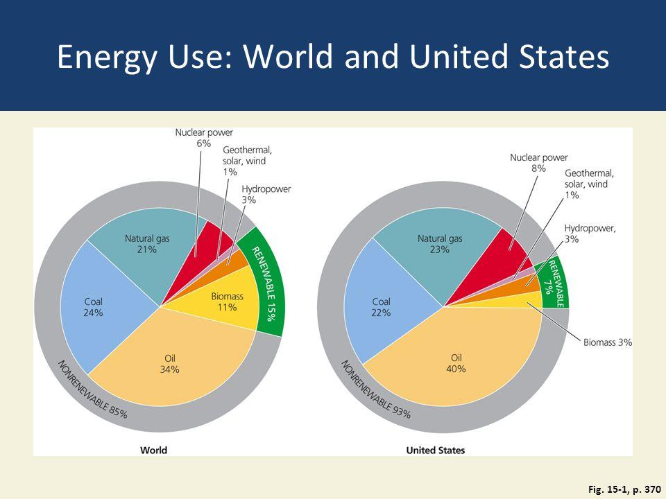 Energy Use: World and United States