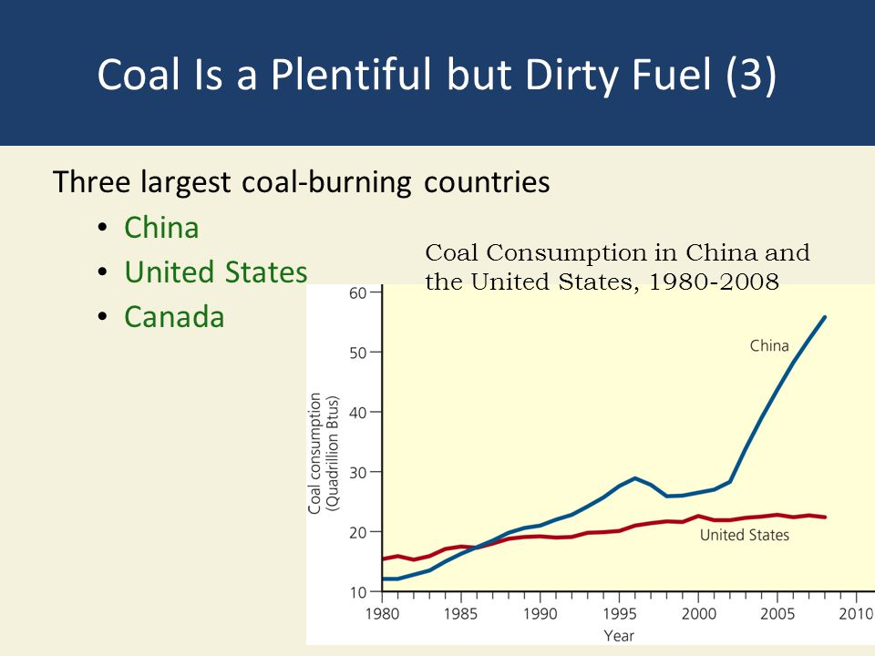 Coal Is a Plentiful but Dirty Fuel (3)
