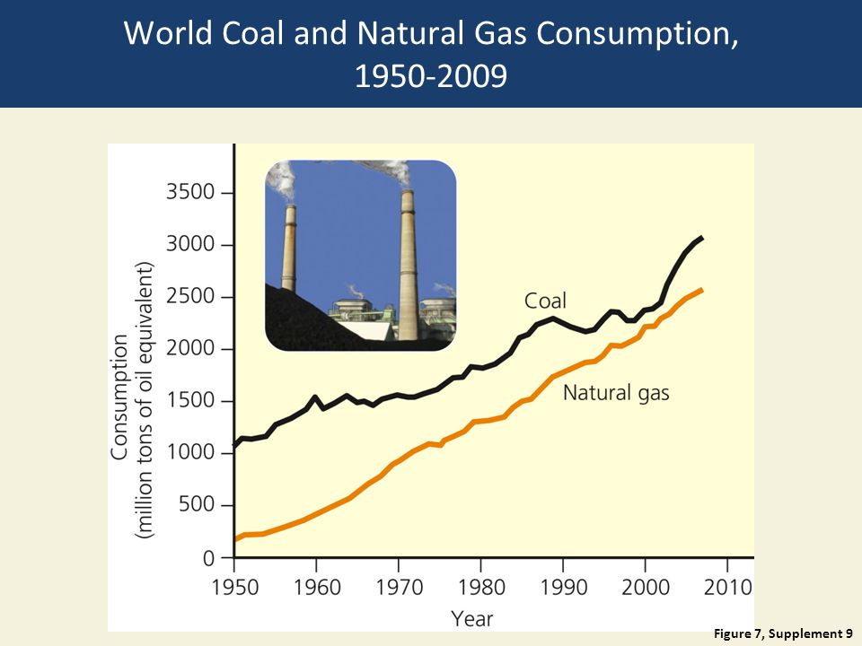 World Coal and Natural Gas Consumption, 1950-2009