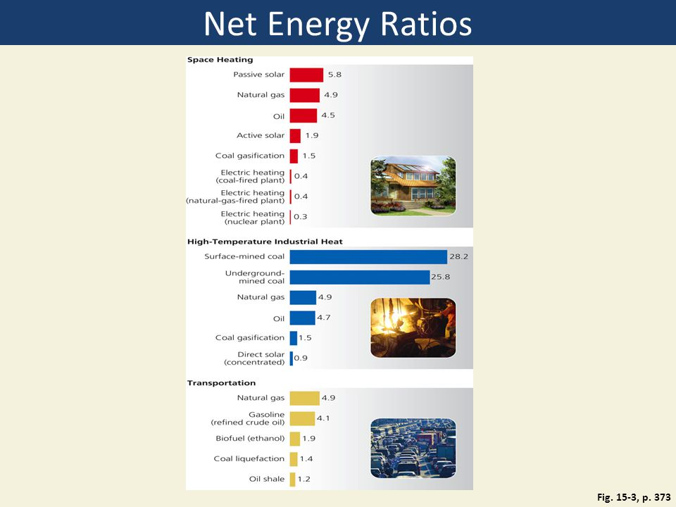 Net Energy Ratios Figure 15.3: Science.
