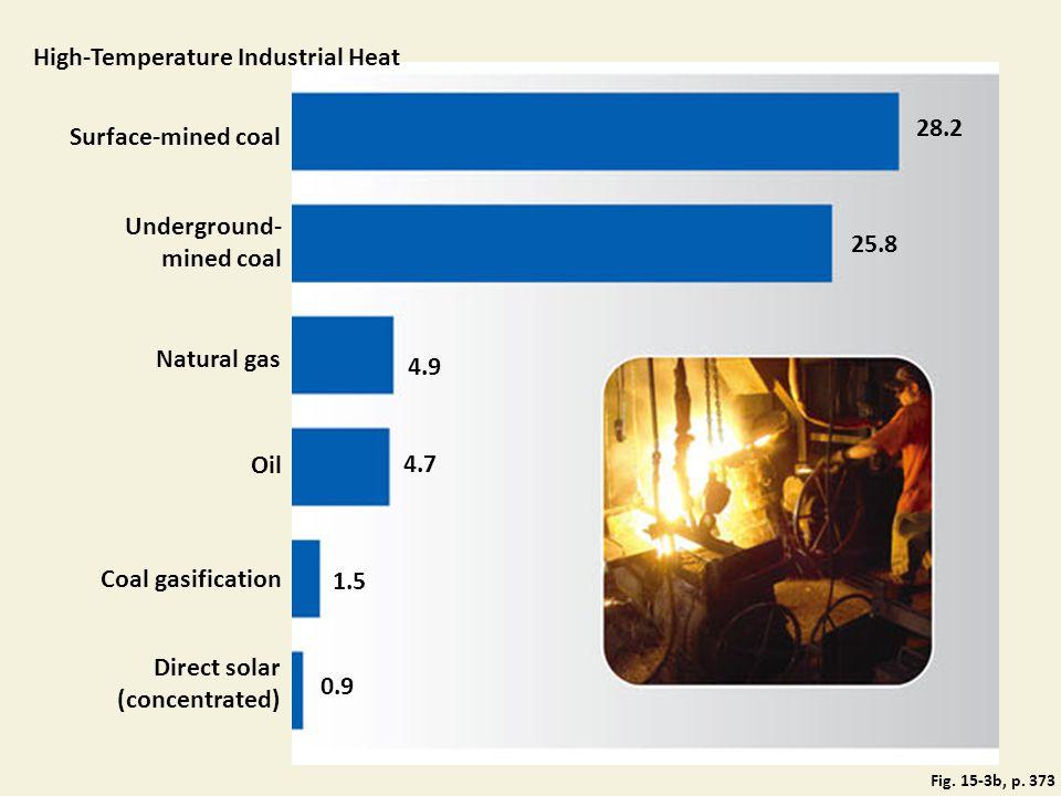 High-Temperature Industrial Heat