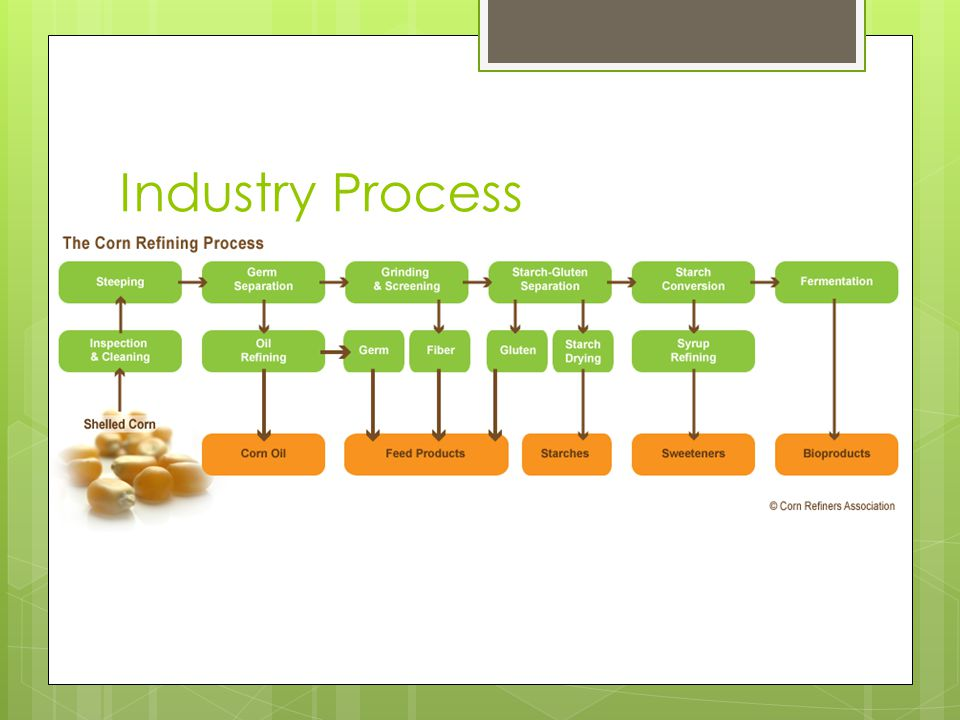 Industry Process
