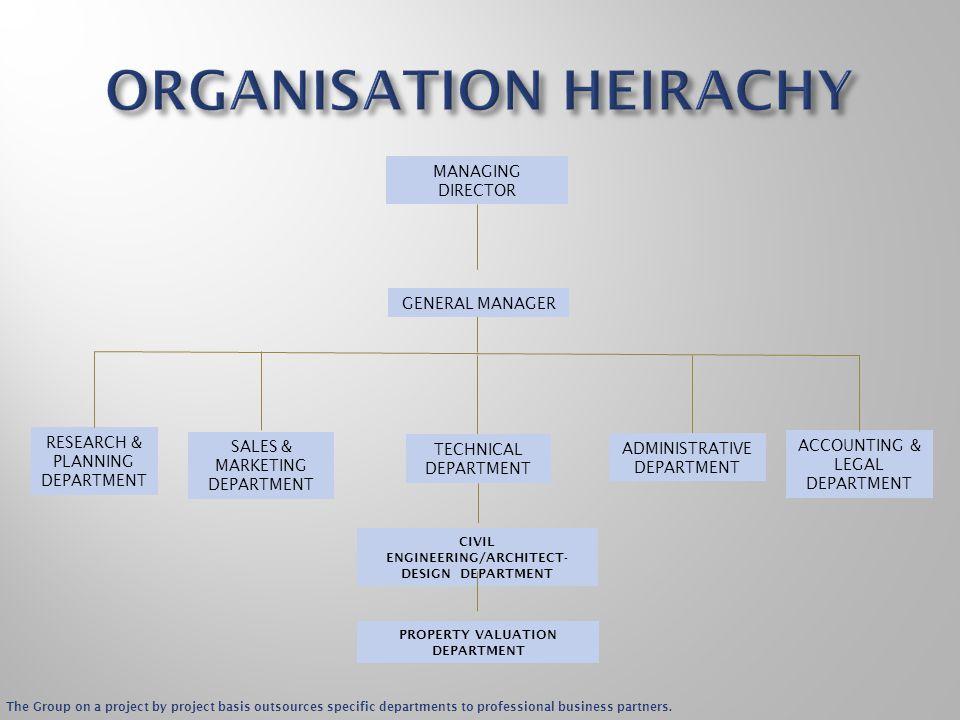 ORGANISATION HEIRACHY